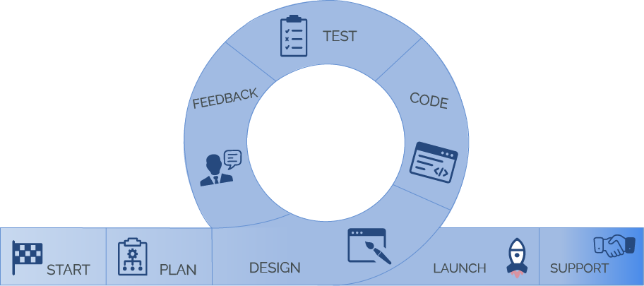 Process of Software Development Outsourcing